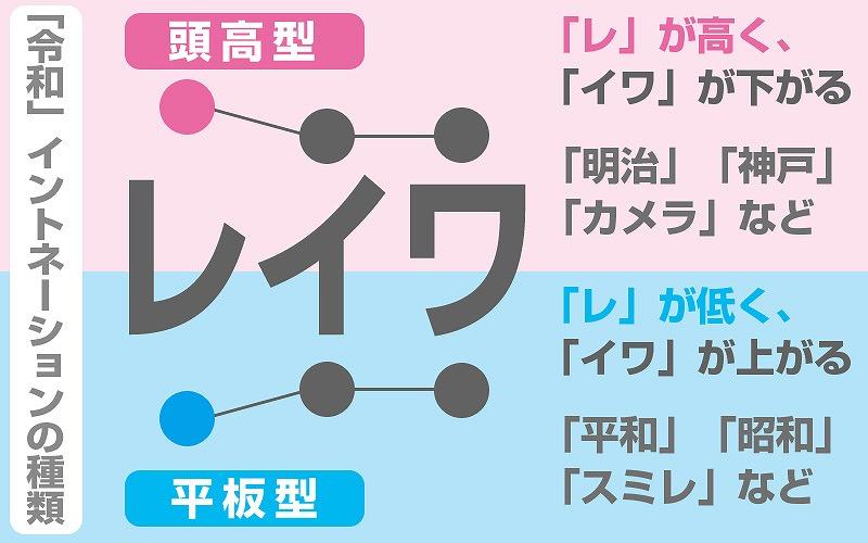 新元号「令和(れいわ)」の発音・アクセント2