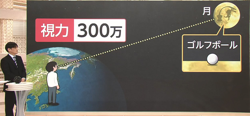8つの望遠鏡は、なんと視力300万!